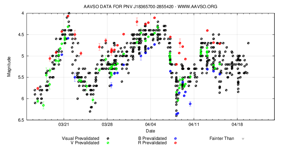 Nova Sagittarii's magnitude